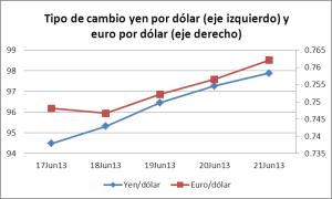 Un ejemplo de expectativa racional en los mercados financieros: 19 y 20 de junio 2013